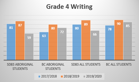 Gr4 Writing