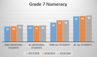 Gr7 Numeracy