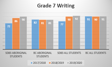 Gr7 Writing